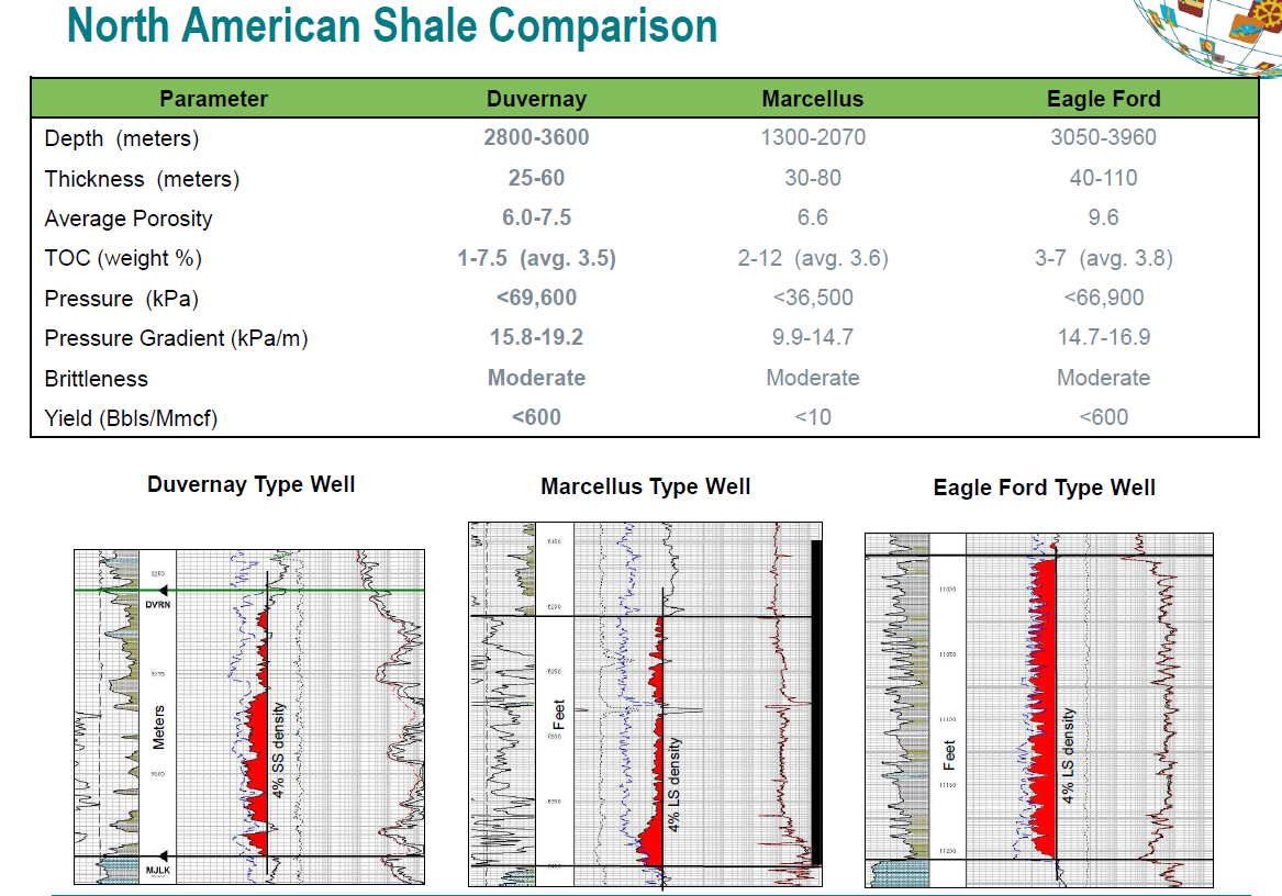 Duvernay Shale Overview - Maps - Geology - Counties
