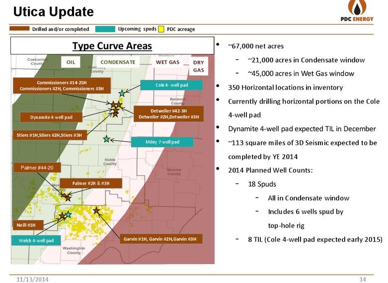 PDC Energy Inc 2015 Capital Budget