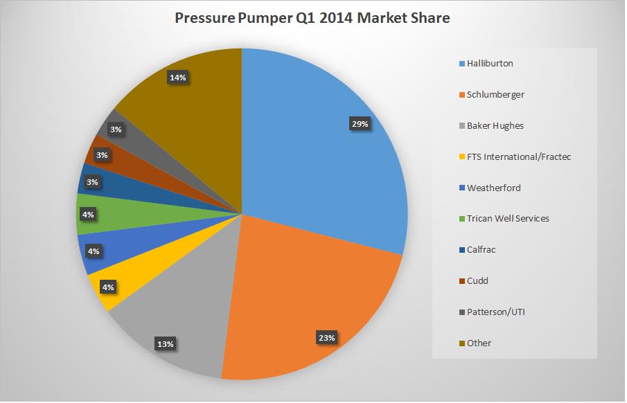 US Pressure Pumping Market Report - Q3