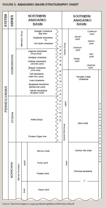 Anadarko Basin Stratigraphy Chart
