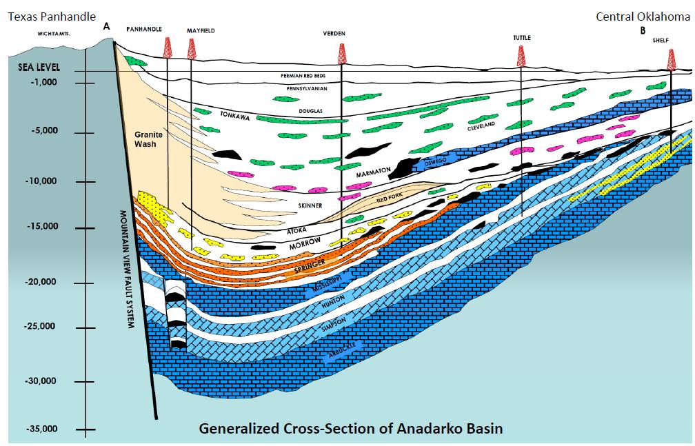 Generalized Cross-Section of Anadarko Basin